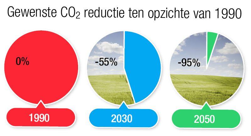 Gewenste CO2 reductie