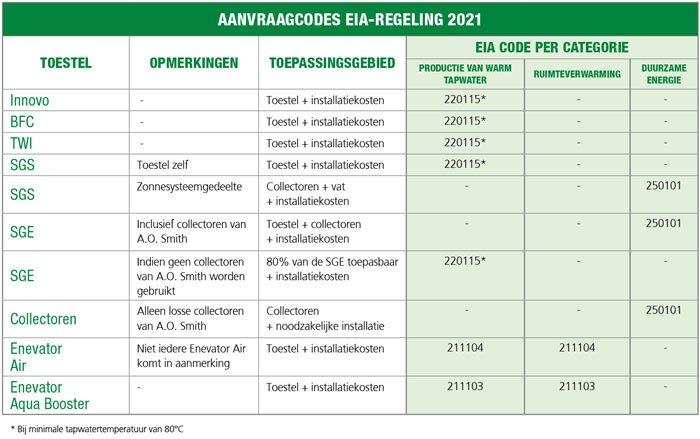 Aanvraagcodes EIA regeling 2021